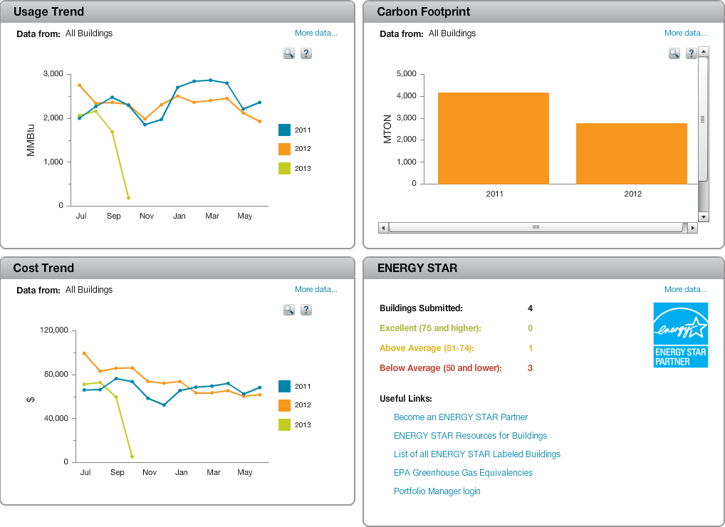 UtilityTrac from FacilityDude offers customizable dashboards