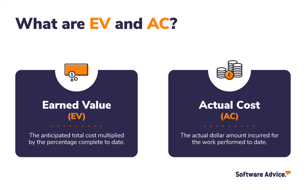 What EV earned value and AC actual cost mean