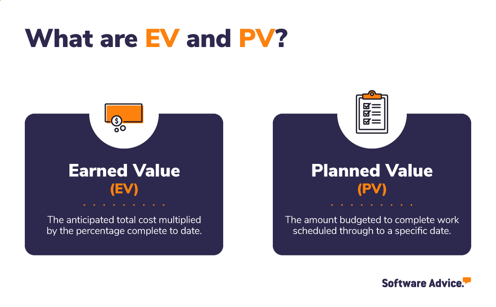 What EV earned value and PV planned value mean
