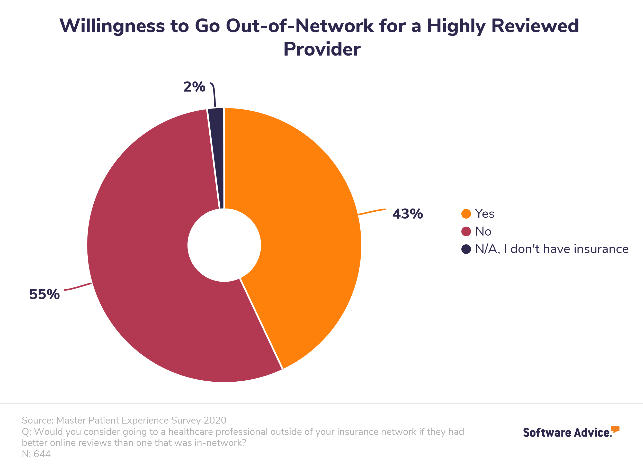 Willingness to Go Out-of-Network to a Provider With Better Reviews