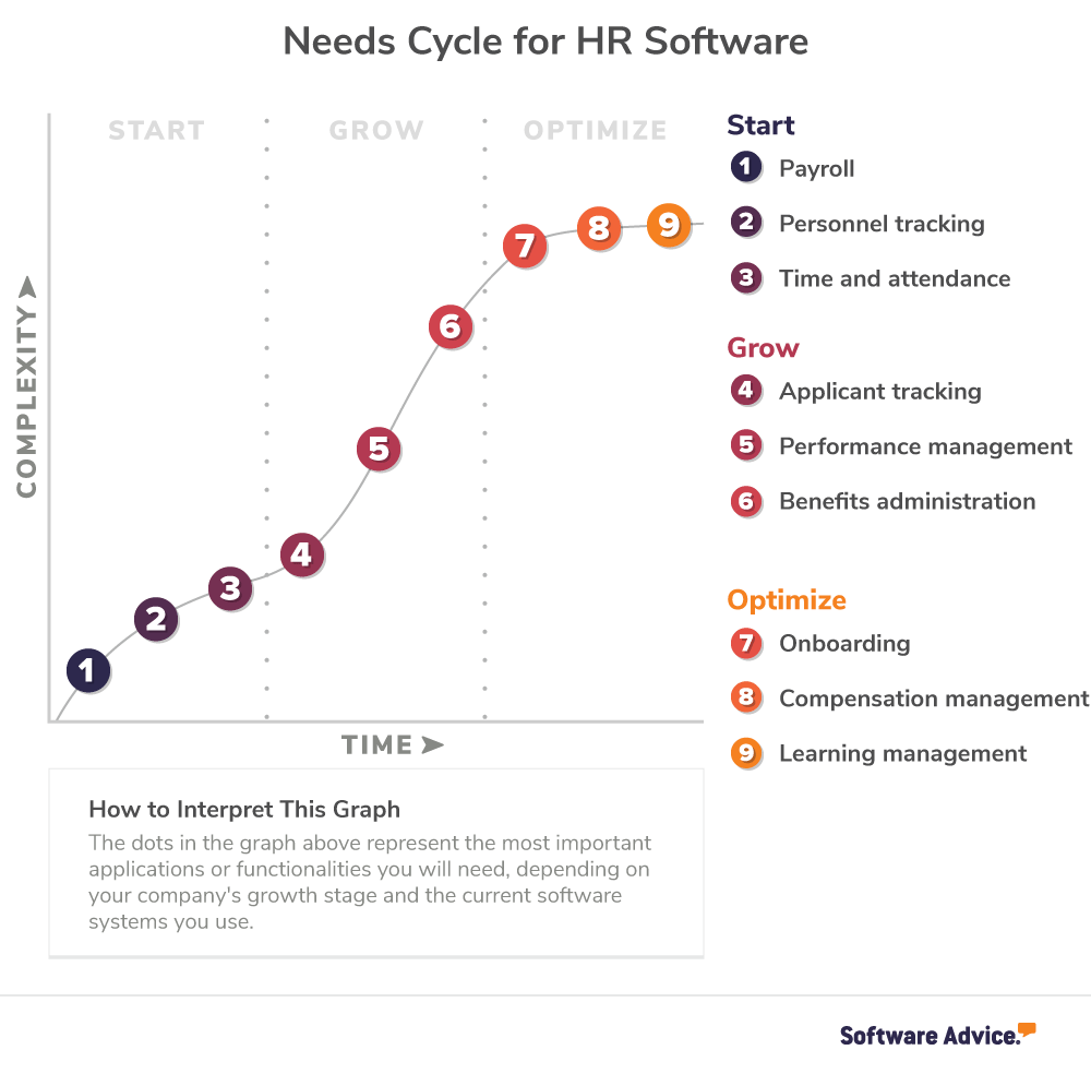 Needs cycle for HR software: what you need to start, grow, and optimize