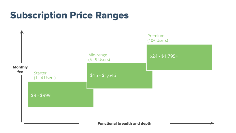 accounting software subscription price ranges