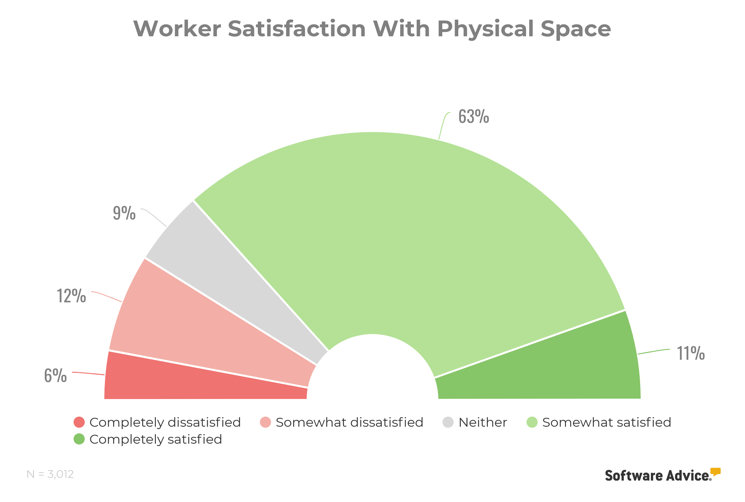 worker satisfaction with workspace chart
