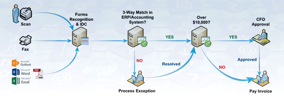 Example process workflow diagram in enterprise content management software system DocStar ECM